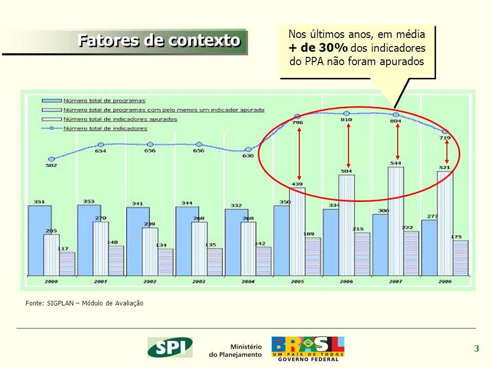 3 Fonte: SIGPLAN – Módulo de Avaliação Nos últimos anos, em média + de 30% dos indicadores do PPA não foram apurados Fatores de contexto