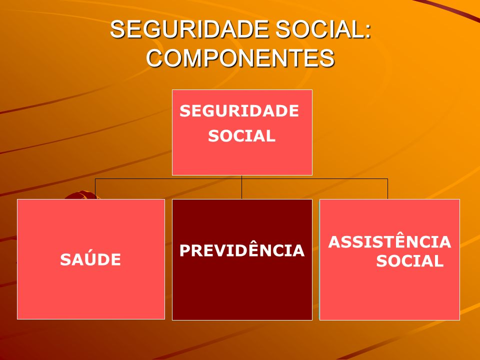 SEGURIDADE SOCIAL: COMPONENTES SAÚDE PREVIDÊNCIA ASSISTÊNCIA SOCIAL SEGURIDADE SOCIAL