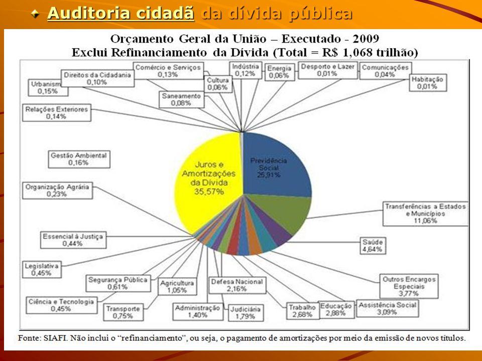 Auditoria cidadãAuditoria cidadã da dívida pública Auditoria cidadã