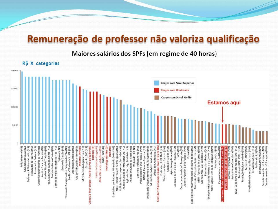 Maiores salários dos SPFs (em regime de 40 horas) R$ X categorias