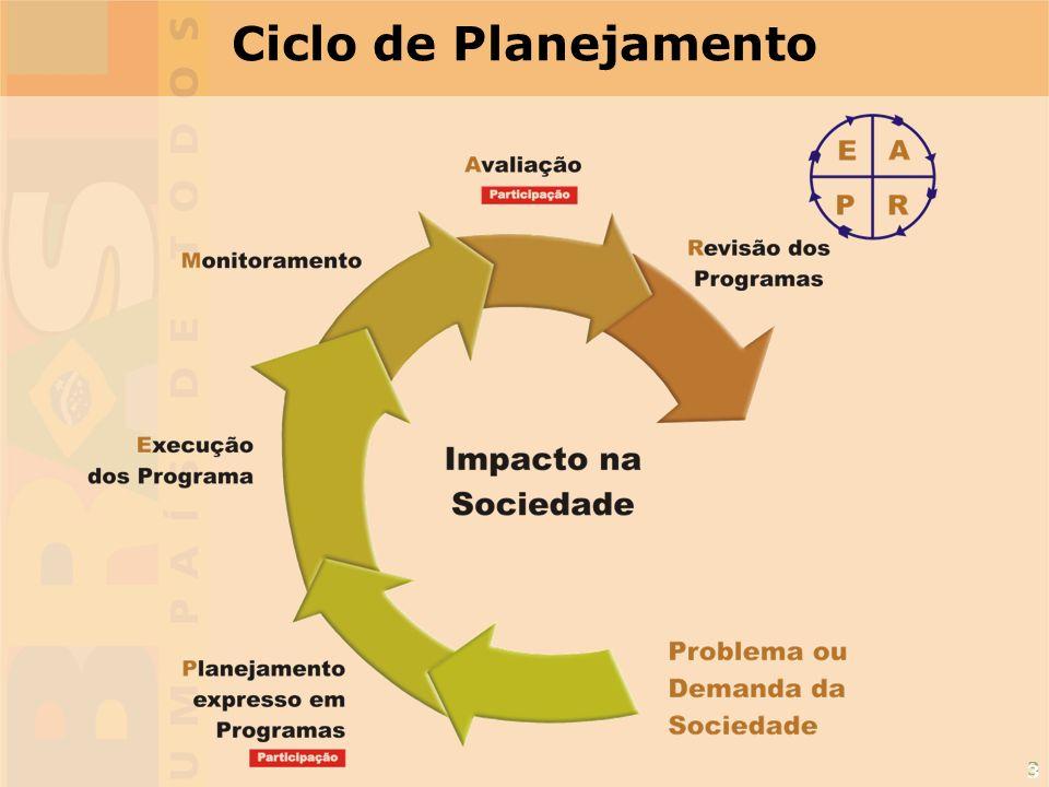 3 Ciclo de Planejamento 3