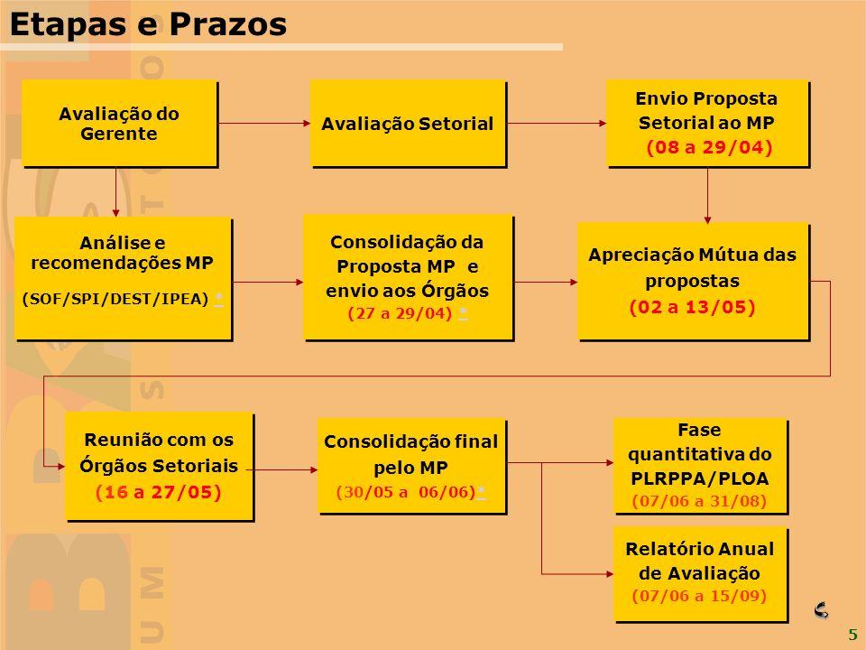 5 Etapas e Prazos Análise e recomendações MP (SOF/SPI/DEST/IPEA) ** Análise e recomendações MP (SOF/SPI/DEST/IPEA) ** Reunião com os Órgãos Setoriais