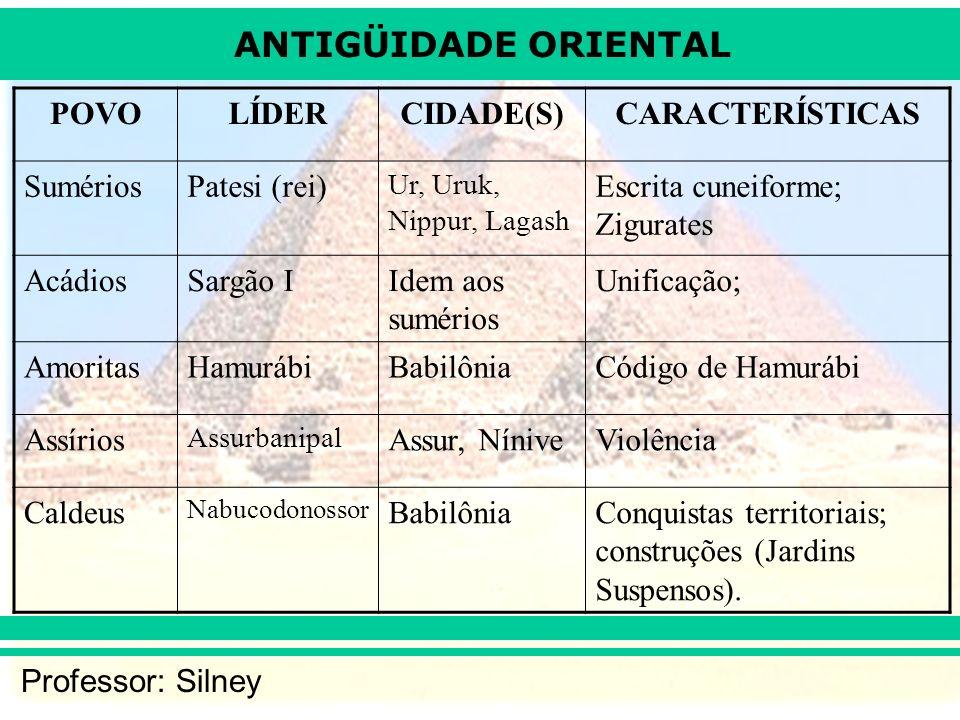 ANTIGÜIDADE ORIENTAL Professor: Silney POVOLÍDERCIDADE(S)CARACTERÍSTICAS SumériosPatesi (rei) Ur, Uruk, Nippur, Lagash Escrita cuneiforme; Zigurates A