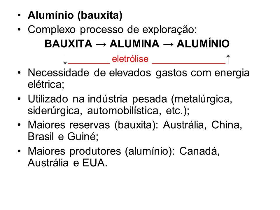 Alumínio (bauxita) Complexo processo de exploração: BAUXITA ALUMINA ALUMÍNIO ________ eletrólise ______________ Necessidade de elevados gastos com ene
