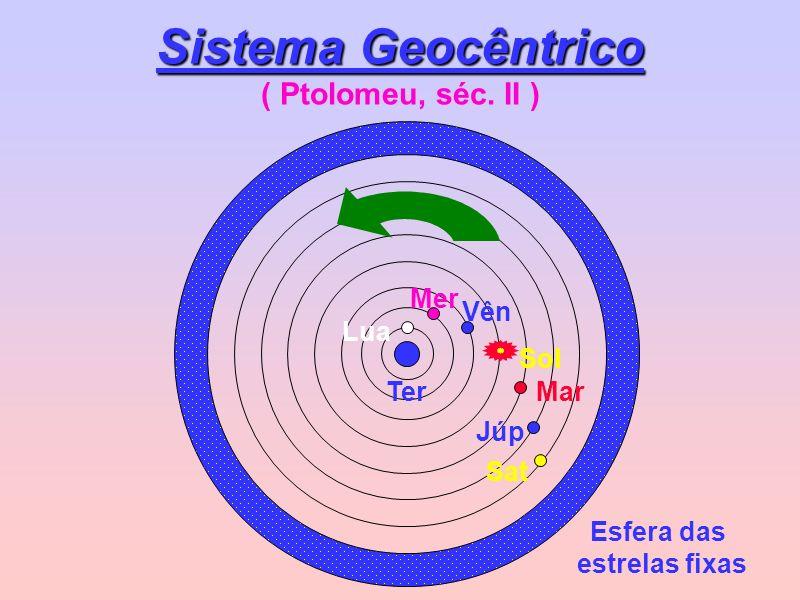 Sistema Geocêntrico Sistema Geocêntrico ( Ptolomeu, séc. II ) Esfera das estrelas fixas Ter Lua Mer Vên Sol Mar Júp Sat