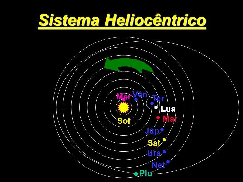 Sistema Heliocêntrico Lua Mer Vên Sol Mar Júp Sat Ura Net Plu Ter