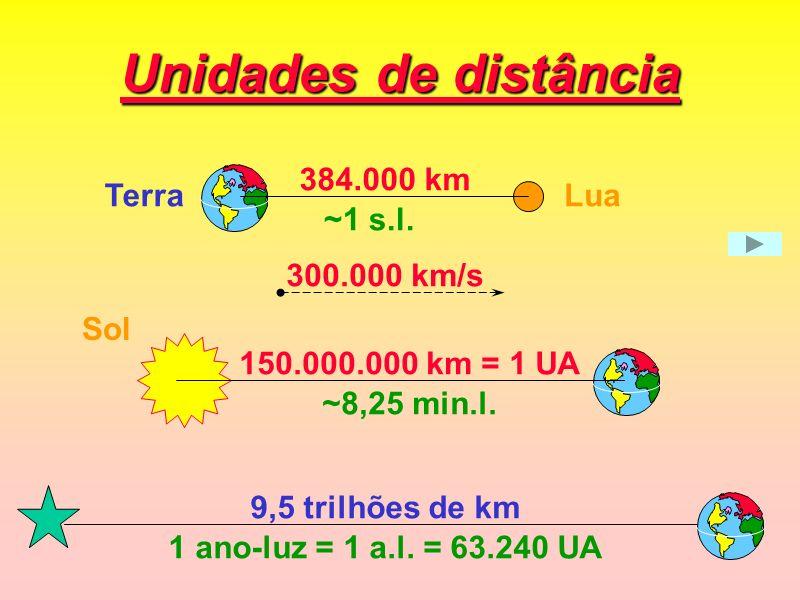 Unidades de distância 384.000 km 300.000 km/s ~1 s.l. TerraLua 150.000.000 km = 1 UA ~8,25 min.l. 9,5 trilhões de km 1 ano-luz = 1 a.l. = 63.240 UA So