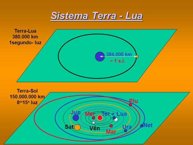 Sistema Terra - Lua 384.000 km ~ 1 s.l. Plu Net Ura Jup Sat Vên Mar Ter + LuaMer Terra-Sol 150.000.000 km 8 m 15 s luz Terra-Lua 380.000 km 1segundo-