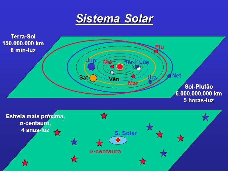 Sistema Solar Plu Net Ura Jup Sat Vên Mar Ter + LuaMer Terra-Sol 150.000.000 km 8 min-luz Sol-Plutão 6.000.000.000 km 5 horas-luz Estrela mais próxima