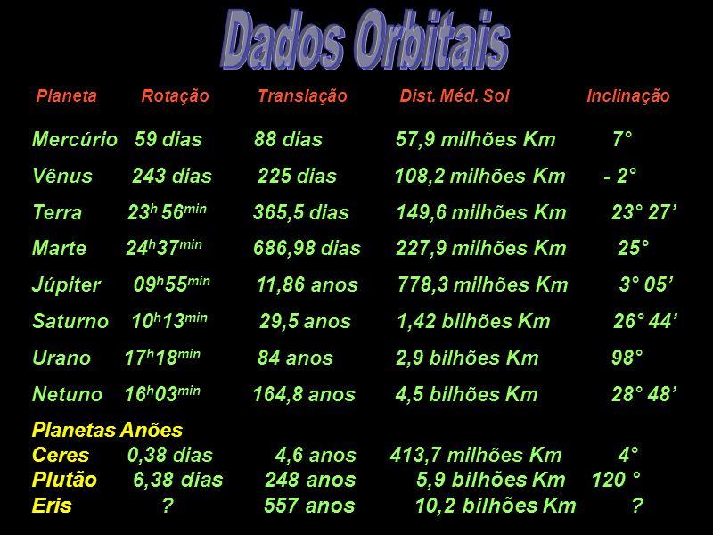 Mercúrio 59 dias 88 dias 57,9 milhões Km 7° Vênus 243 dias 225 dias 108,2 milhões Km - 2° Terra 23 h 56 min 365,5 dias 149,6 milhões Km 23° 27 Marte 2