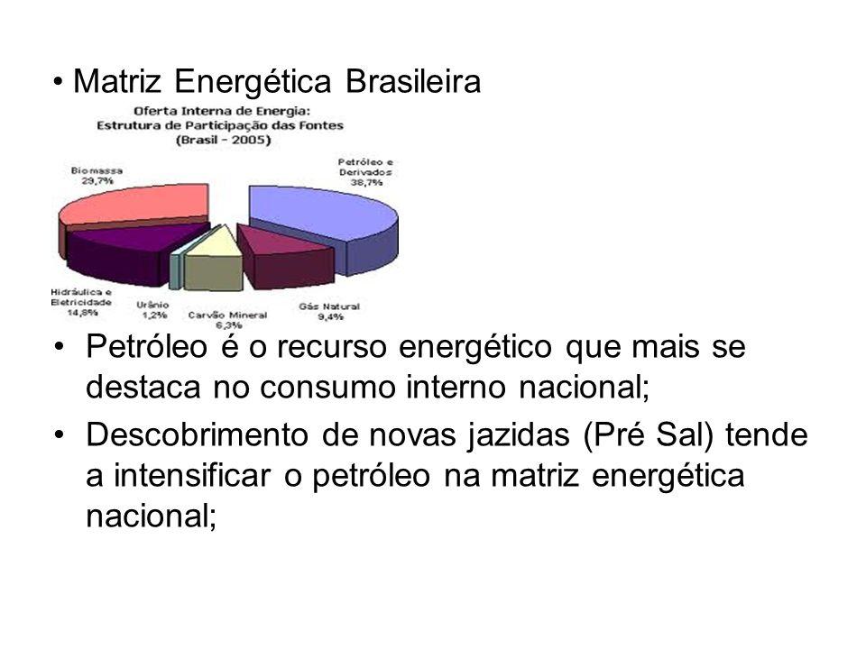 Matriz Energética Brasileira Petróleo é o recurso energético que mais se destaca no consumo interno nacional; Descobrimento de novas jazidas (Pré Sal)