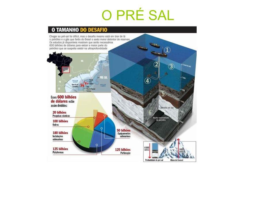 Plataformas de petróleo encontradas abaixo de uma imensa camada de sal encontrada no fundo oceânico a mais de 6 mil metros de profundidade, na costa leste sulamericana, costa oeste africana e golfo do México Localização: estende da costa do ES até SC, a uma distância média de 200km do litoral; Potencial: 10 bilhões de barris de petróleo (60% a mais que a atual produção da Petrobrás); Brasil pode figurar entre as 10 maiores potências mundiais do petróleo e Petrobrás pode se situar entre as 5 maiores empresas mundiais do ramo; Custo médio calculado: US$600 bilhões;