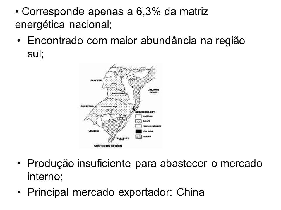 Corresponde apenas a 6,3% da matriz energética nacional; Encontrado com maior abundância na região sul; Produção insuficiente para abastecer o mercado