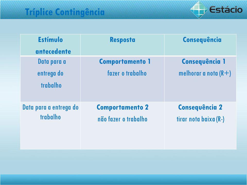 Estímulo antecedente Resposta Consequência Data para a entrega do trabalho Comportamento 1 fazer o trabalho Consequência 1 melhorar a nota (R+) Data p