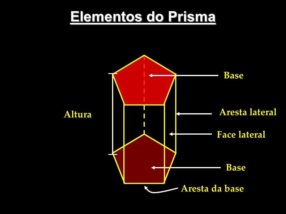 Prismas Regulares Prisma Quadrangular Regular h Área da Base: Área da Lateral: Área Total: