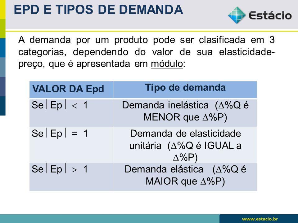 EPD E TIPOS DE DEMANDA A demanda por um produto pode ser clasificada em 3 categorias, dependendo do valor de sua elasticidade- preço, que é apresentad