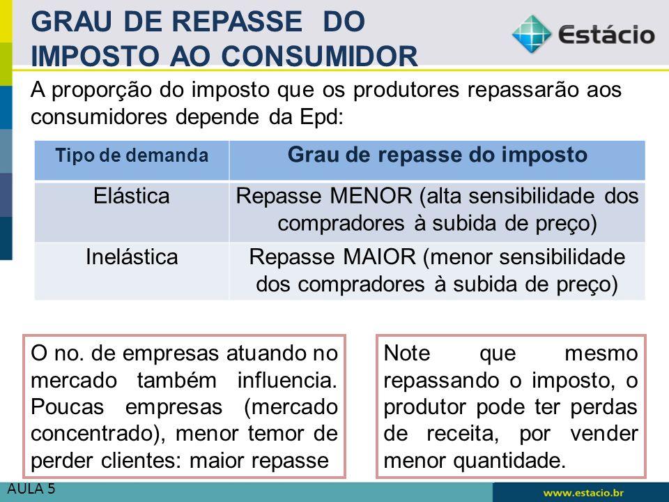 AULA 5 GRAU DE REPASSE DO IMPOSTO AO CONSUMIDOR A proporção do imposto que os produtores repassarão aos consumidores depende da Epd: Tipo de demanda G