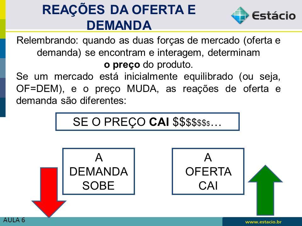 AULA 6 Relembrando: quando as duas forças de mercado (oferta e demanda) se encontram e interagem, determinam o preço do produto. Se um mercado está in