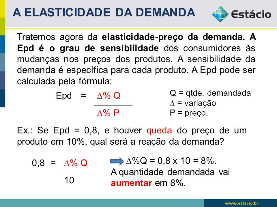Tratemos agora da elasticidade-preço da demanda. A Epd é o grau de sensibilidade dos consumidores às mudanças nos preços dos produtos. A sensibilidade