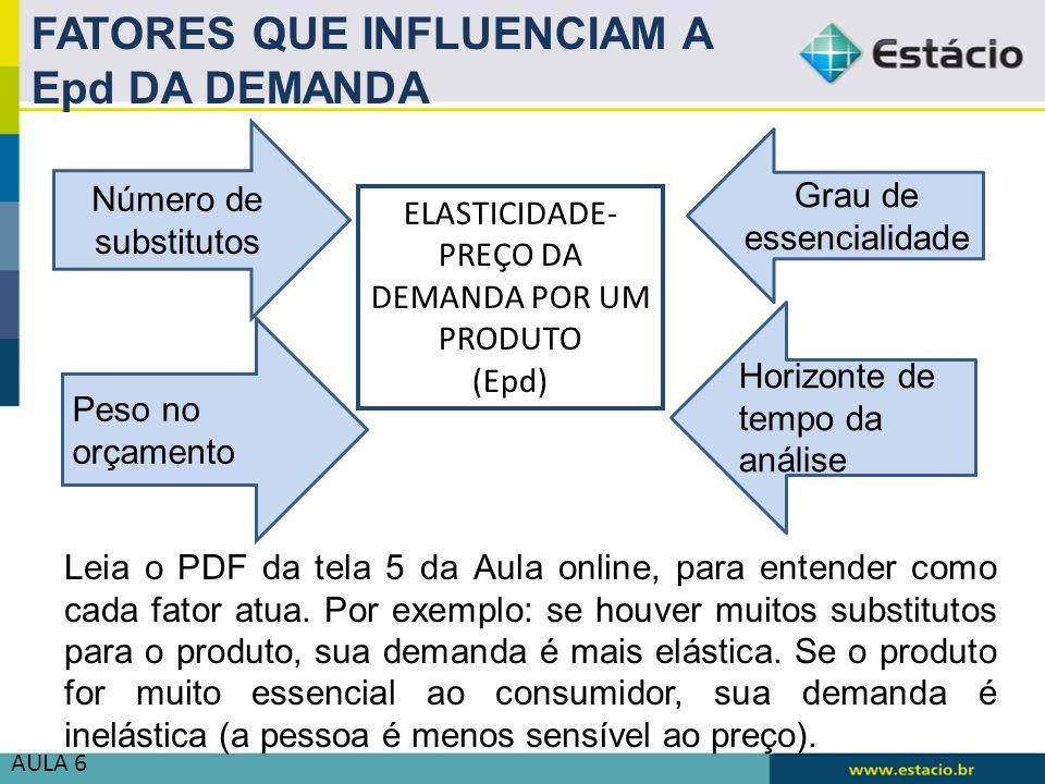 EPD E TIPOS DE DEMANDA A demanda por um produto pode ser clasificada em 3 categorias, dependendo do valor de sua elasticidade- preço, que é apresentada em módulo: VALOR DA Epd Tipo de demanda Se Ep 1 Demanda inelástica (%Q é MENOR que %P) Se Ep = 1 Demanda de elasticidade unitária (%Q é IGUAL a %P) Se Ep 1 Demanda elástica (%Q é MAIOR que %P)