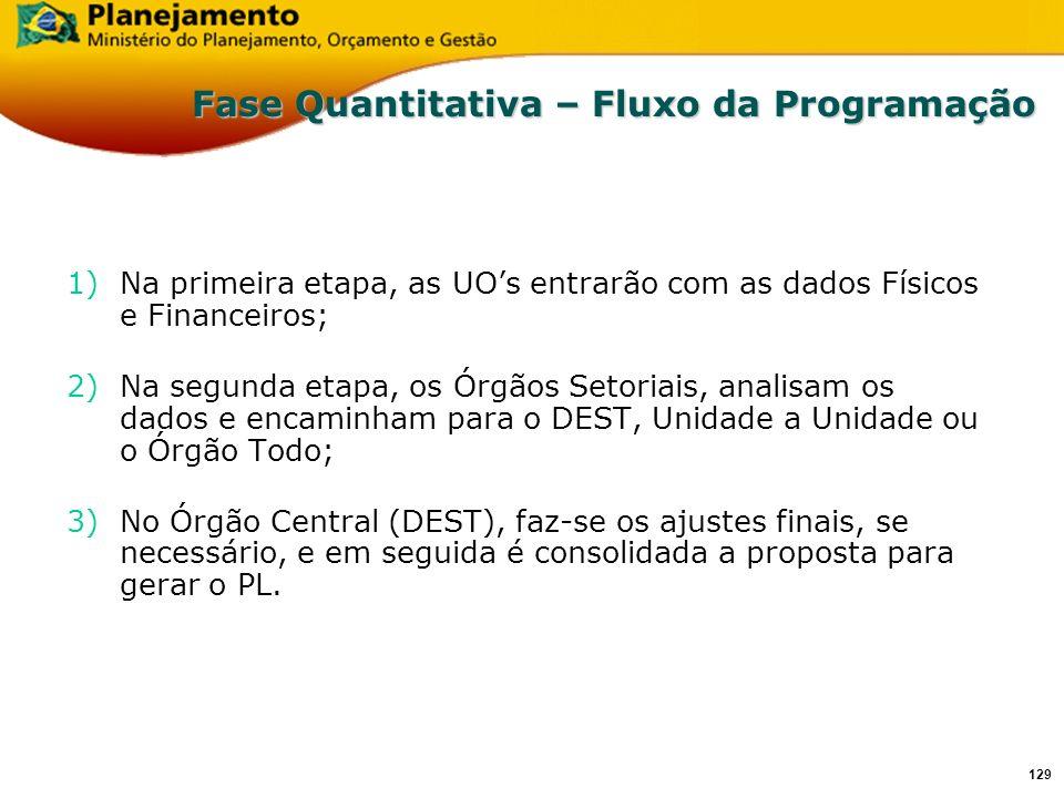 128 Fase Quantitativa - Cronograma Inclusão da Proposta Orçamentária: Prazo: 21/07 a 04 de agosto De 21 a 24 de julho - Empresas De 25 a 28 de julho – Setorial (Ministérios) Informações Complementares (Empresas): Prazo: Até o dia 25 de julho Formulários Modelos : Sitio do MP (www.planejamento.gov.br) Enviar para o email: dest.cgo@mp.gov.brdest.cgo@mp.gov.br