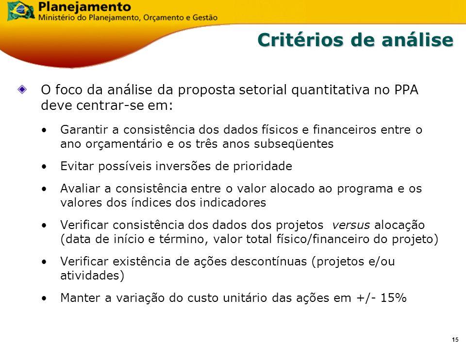 14 Fluxo da Proposta Setorial 1.Na primeira etapa, as Secretarias Executivas dos Órgãos, ou equivalentes, poderão proceder a distribuição de limites por programas.