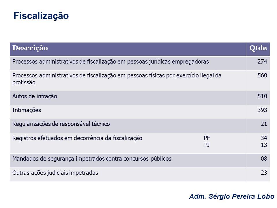 DescriçãoQtde Ofícios expedidos 2753 Atestados de Capacidade Técnica 331 Certidões de RCA / Acervo Técnico 153 Novos registros efetuados PF PJ 2629 122 Adm.