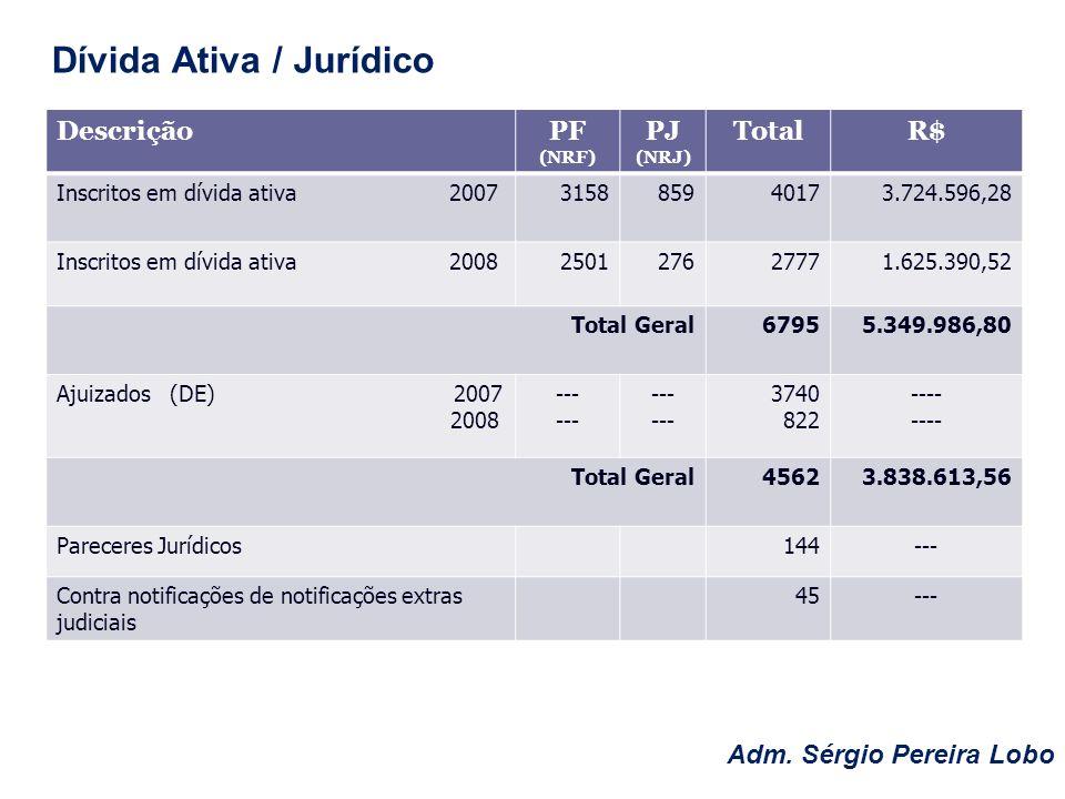 DescriçãoPF (NRF) PJ (NRJ) TotalR$ Inscritos em dívida ativa 2007 31588594017 3.724.596,28 Inscritos em dívida ativa 2008 25012762777 1.625.390,52 Tot