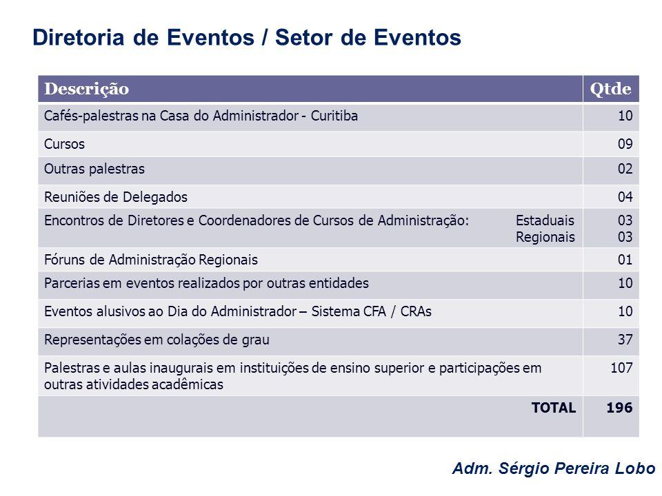 Adm. Sérgio Pereira Lobo Diretoria de Eventos / Setor de Eventos DescriçãoQtde Cafés-palestras na Casa do Administrador - Curitiba10 Cursos09 Outras p