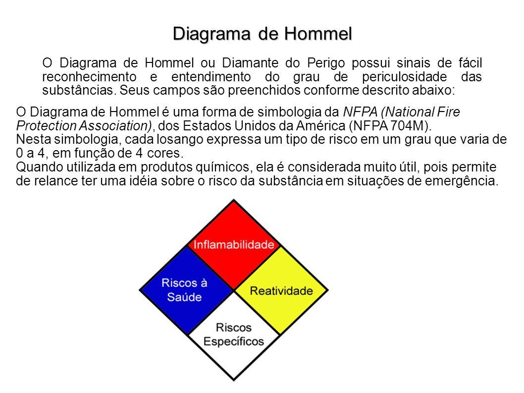 O Diagrama de Hommel é uma forma de simbologia da NFPA (National Fire Protection Association), dos Estados Unidos da América (NFPA 704M). Nesta simbol