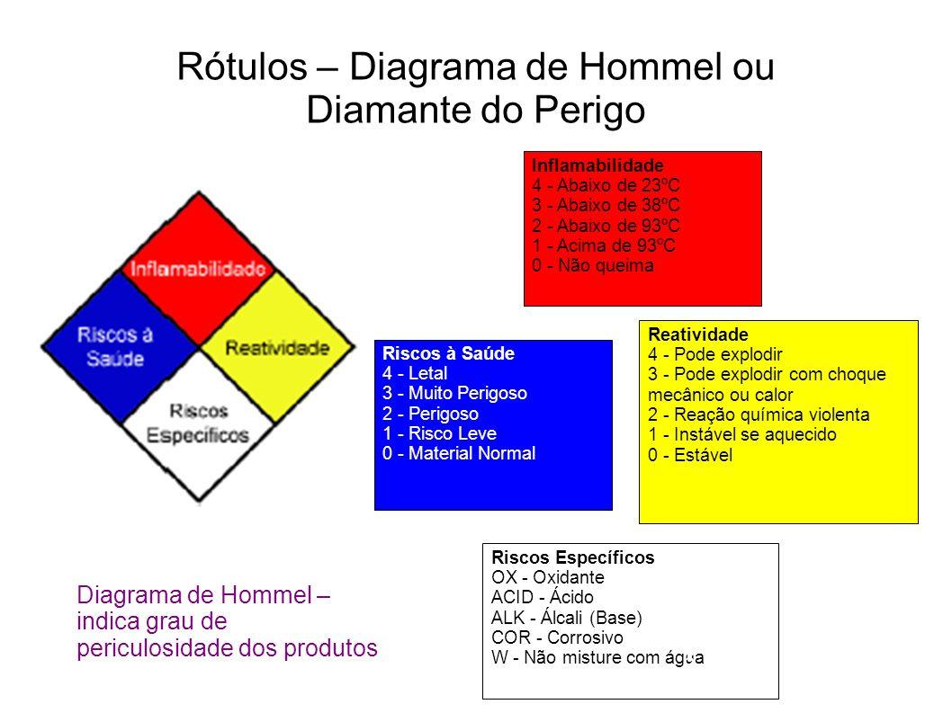 Rótulos – Diagrama de Hommel ou Diamante do Perigo Riscos à Saúde 4 - Letal 3 - Muito Perigoso 2 - Perigoso 1 - Risco Leve 0 - Material Normal Inflama