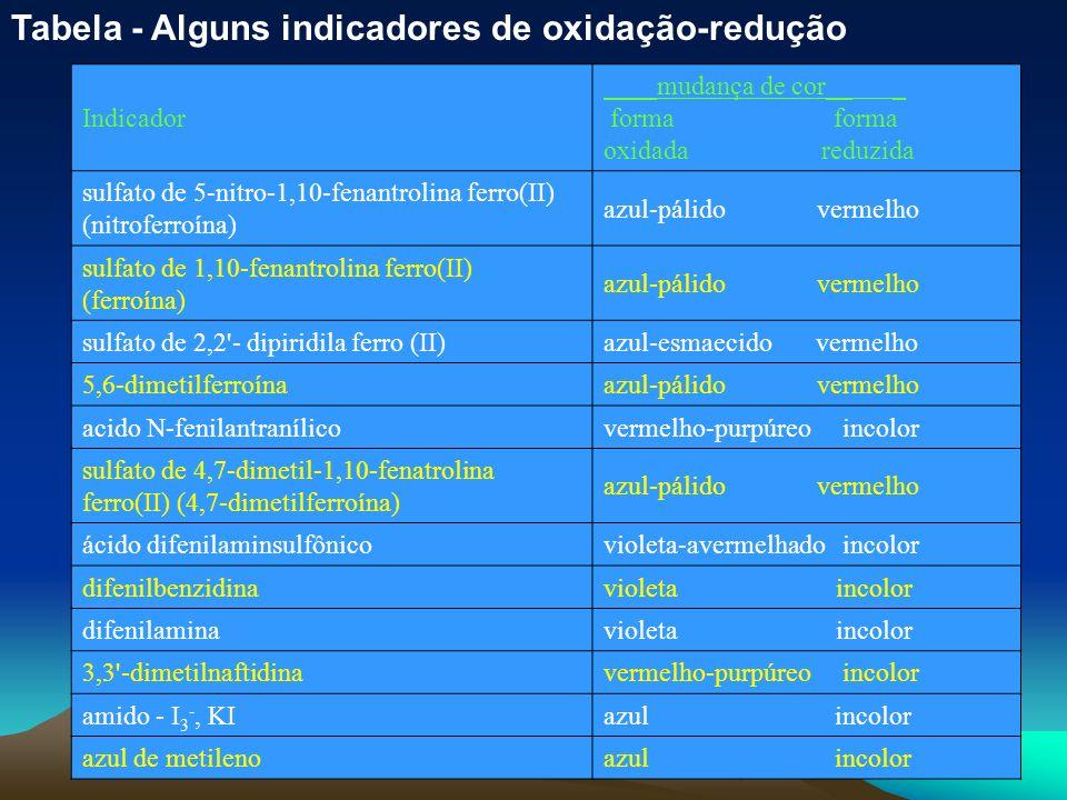 39 Tabela - Alguns indicadores de oxidação-redução Indicador ____mudança de cor__ _ forma forma oxidada reduzida sulfato de 5-nitro-1,10-fenantrolina
