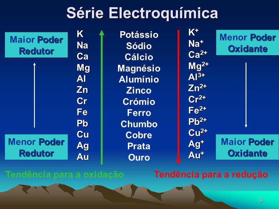 9 Série Electroquímica Tendência para a oxidação KNaCaMgAlZnCrFePbCuAgAu Potássio Sódio Cálcio Magnésio Alumínio Zinco Crómio Ferro Chumbo Cobre Prata