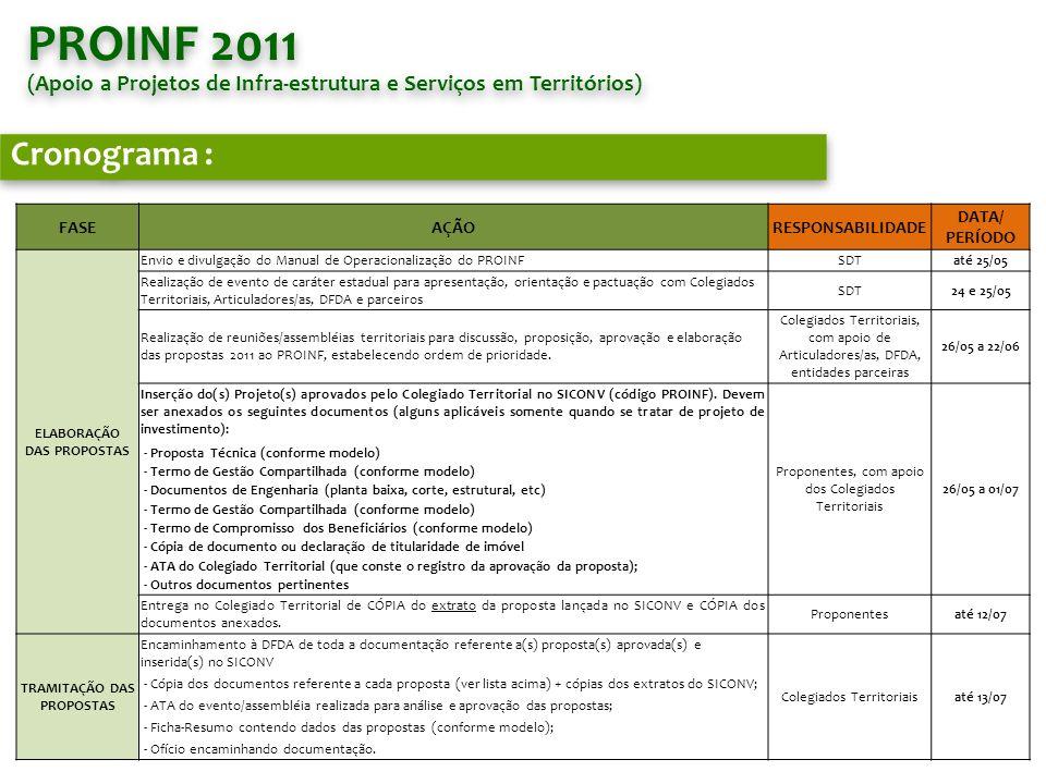 PROINF 2011 (Apoio a Projetos de Infra-estrutura e Serviços em Territórios) PROINF 2011 (Apoio a Projetos de Infra-estrutura e Serviços em Territórios) Cronograma : FASEAÇÃORESPONSABILIDADE DATA/ PERÍODO TRAMITAÇÃO DAS PROPOSTAS Recepção, conferência, parecer e inserção das propostas no SGEDFDAaté 13/07 Encaminhamento à Secretaria Executiva do CEDRS das propostas e outros documentos e do parecer da DFDA DFDA e AE/ADEaté 14/07 Realização de reuniões da Câmara Técnica ou Grupo de Trabalho dos CEDRS para análise das propostas Secretaria Executiva do CEDRS até 29/07 Realização de reunião do CEDRS para análise e parecer final sobre as propostas analisadas pelo Grupo de Trabalho ou Câmara Técnica Plenária do CEDRSaté 05/08 Encaminhamento de ATA, pareceres e outros documentos à SDT Secretaria Executiva do CEDRS até 09/08 Análise, ajustes e aprovação das propostas encaminhadas pelo CEDRSSDTaté 30/08 Realização de empenho e acompanhamento da contratação até emissão da ordem bancária no agente financeiro SDT e DFDA setembro a dezembro Divulgação aos Colegiados Territoriais sobre a aprovação e empenho dos projetos.SDT setembro a dezembro EXECUÇÃO DOS PROJETOS Habilitação junto ao agente financeiro e entrega de documentação exigida para contratação/execução, assinatura de contrato, abertura de licitação, acompanham a execução física.