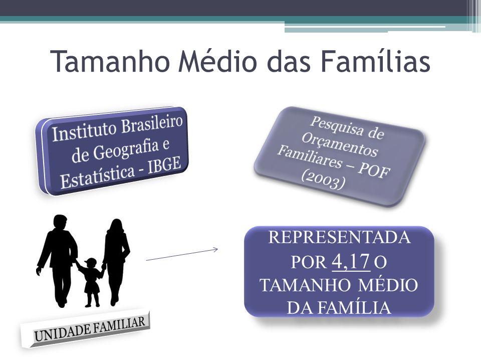 Tamanho Médio das Famílias REPRESENTADA POR 4,17 O TAMANHO MÉDIO DA FAMÍLIA