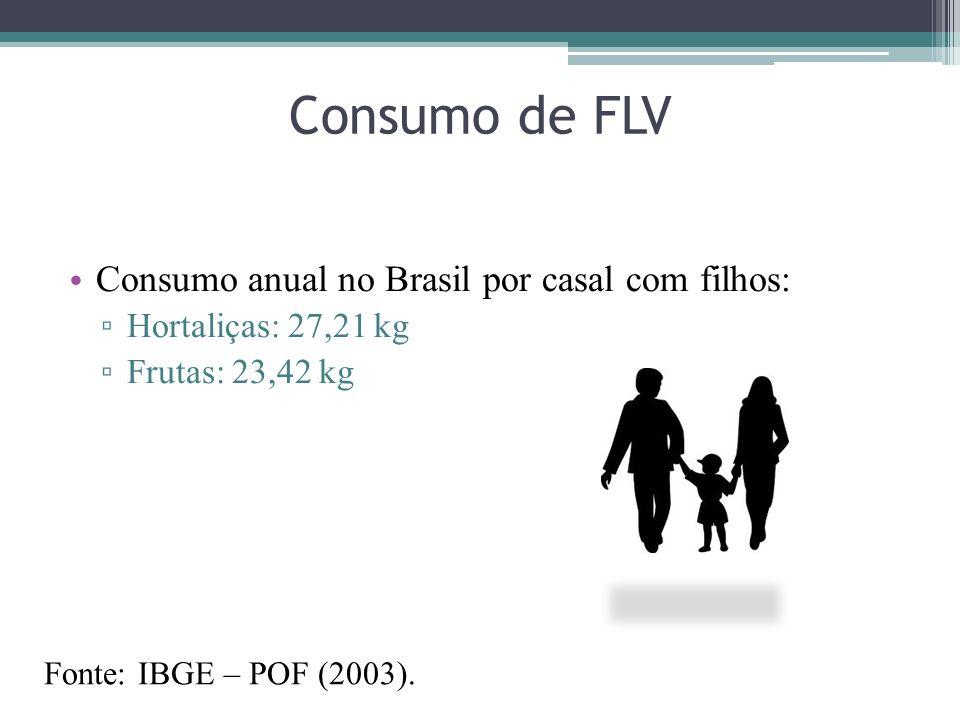 Consumo de FLV Consumo anual no Brasil por casal com filhos: Hortaliças: 27,21 kg Frutas: 23,42 kg Fonte: IBGE – POF (2003).