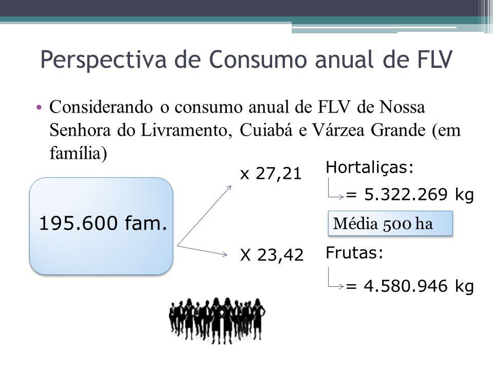 Perspectiva de Consumo anual de FLV Considerando o consumo anual de FLV de Nossa Senhora do Livramento, Cuiabá e Várzea Grande (em família) 195.600 fa