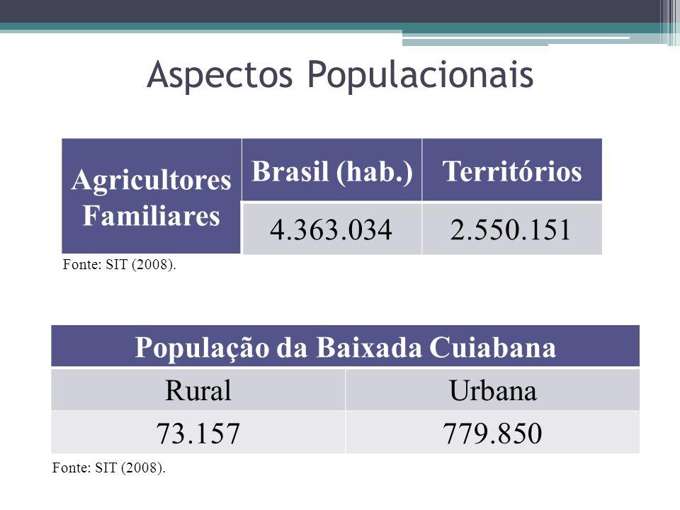 Aspectos Populacionais Agricultores Familiares Brasil (hab.)Territórios 4.363.0342.550.151 Fonte: SIT (2008). População da Baixada Cuiabana RuralUrban