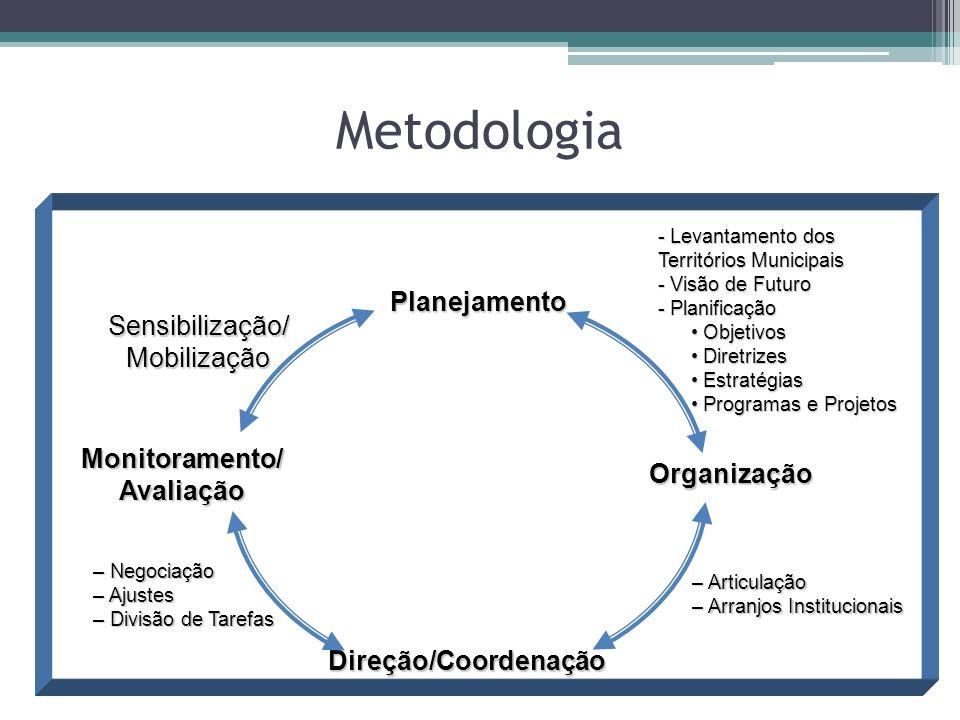 Planejamento Organização Direção/Coordenação Monitoramento/ Avaliação Sensibilização/ Mobilização - Levantamento dos Territórios Municipais - Visão de