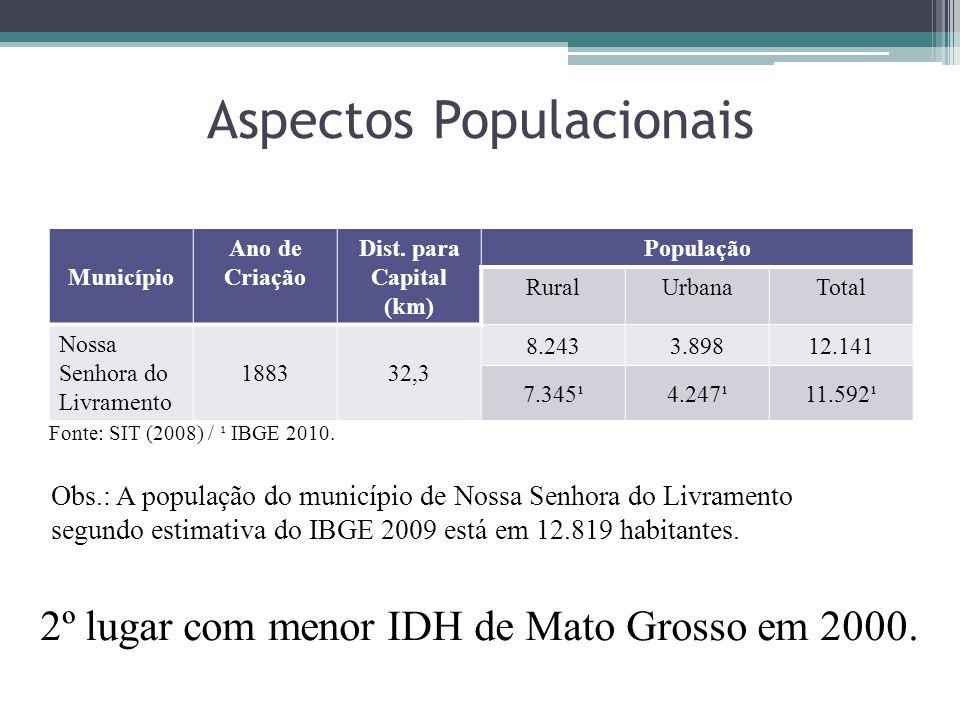 Aspectos Populacionais Município Ano de Criação Dist. para Capital (km) População RuralUrbanaTotal Nossa Senhora do Livramento 188332,3 8.2433.89812.1