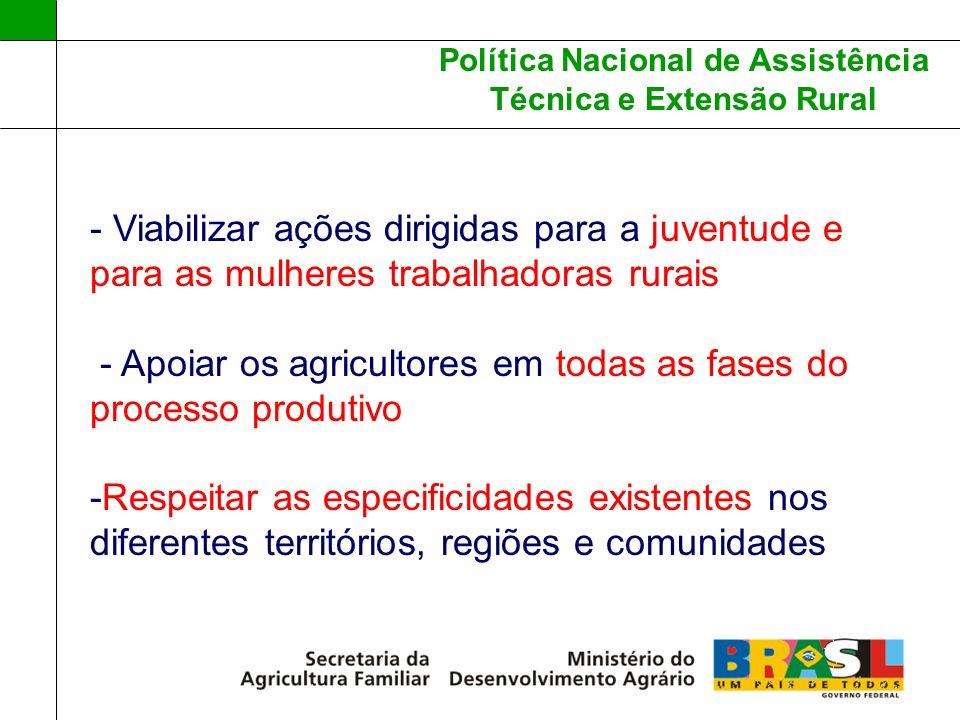 Política Nacional de Assistência Técnica e Extensão Rural - Viabilizar ações dirigidas para a juventude e para as mulheres trabalhadoras rurais - Apoi