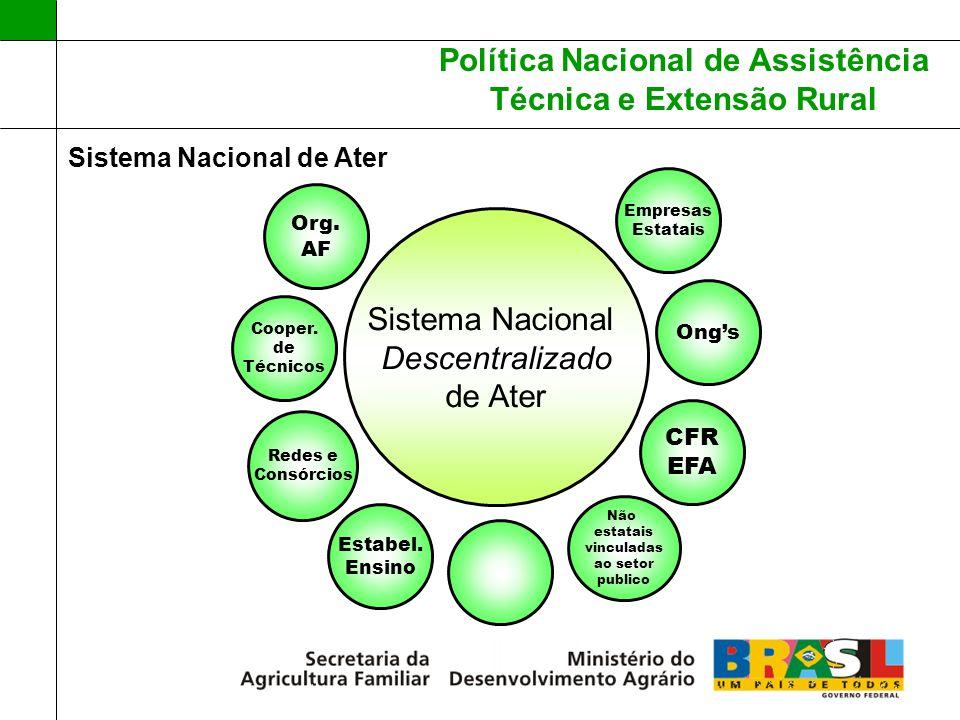 Política Nacional de Assistência Técnica e Extensão Rural Sistema Nacional de Ater Sistema Nacional Descentralizado de Ater Empresas Estatais CFR EFA
