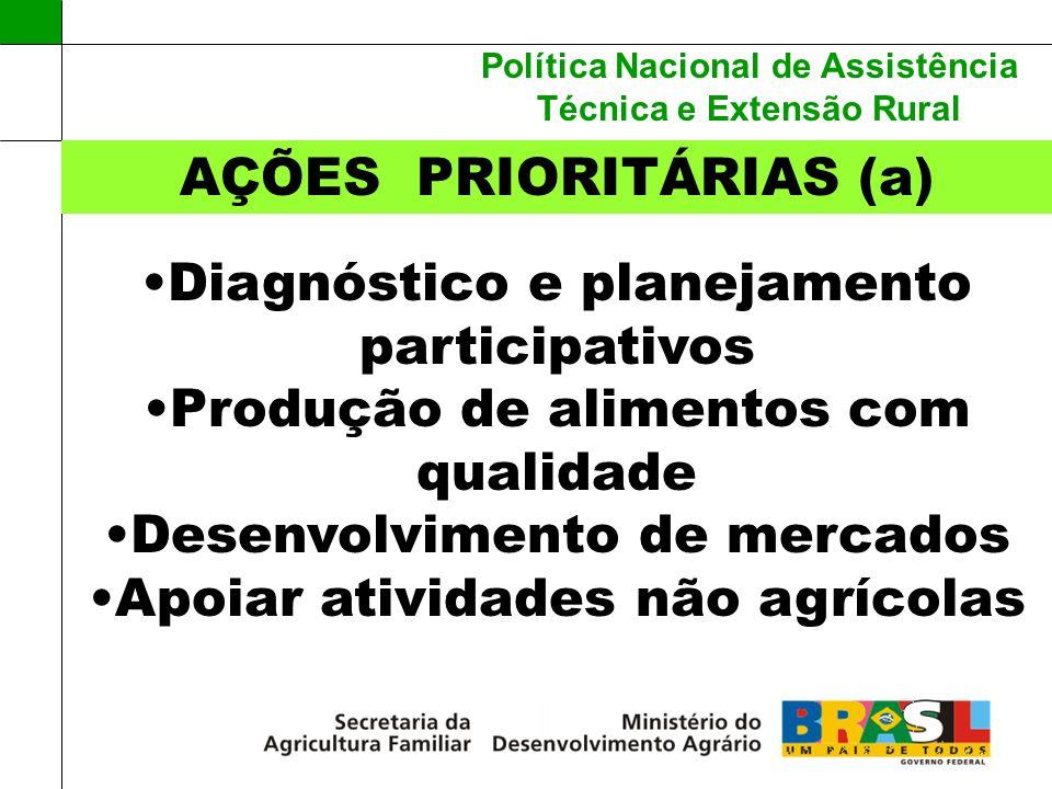 Política Nacional de Assistência Técnica e Extensão Rural AÇÕES PRIORITÁRIAS (a) Diagnóstico e planejamento participativos Produção de alimentos com q