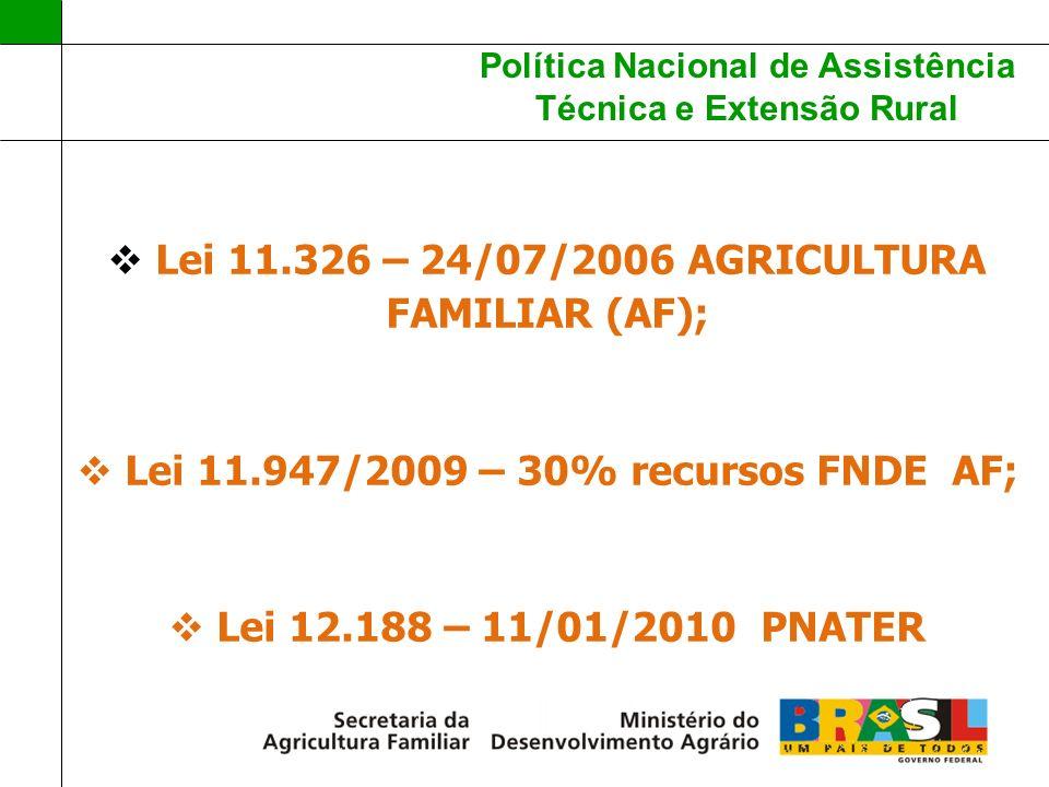 Política Nacional de Assistência Técnica e Extensão Rural Lei 11.326 – 24/07/2006 AGRICULTURA FAMILIAR (AF); Lei 11.947/2009 – 30% recursos FNDE AF; L