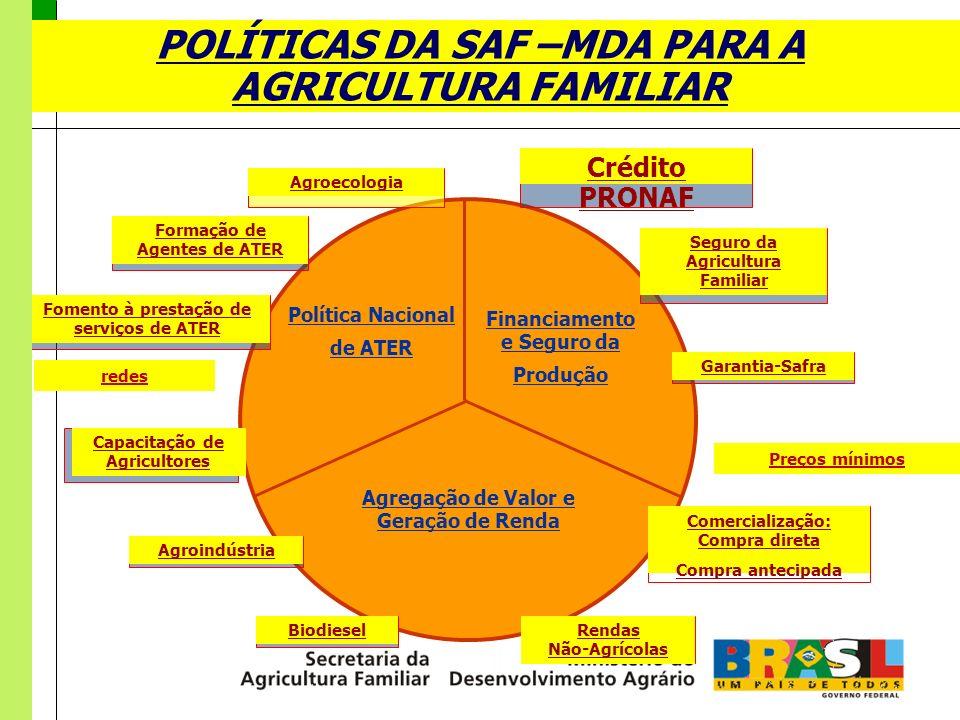 Política Nacional de Assistência Técnica e Extensão Rural Política Nacional de ATER Financiamento e Seguro da Produção Agregação de Valor e Geração de