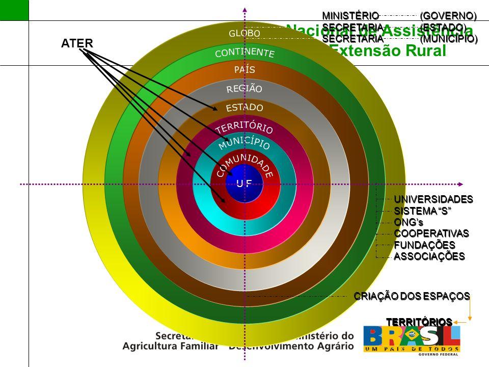Política Nacional de Assistência Técnica e Extensão Rural Política Nacional de Assistência Técnica e Extensão Rural - PNATER Assistência Técnica e Extensão Rural – coordenada pela SAF/MDA a partir de 2003; Em todo Brasil estão presentes técnicos de ATER atuando nos escritórios municipais e credenciados no SIBRATER – atualmente são 13 mil técnicos