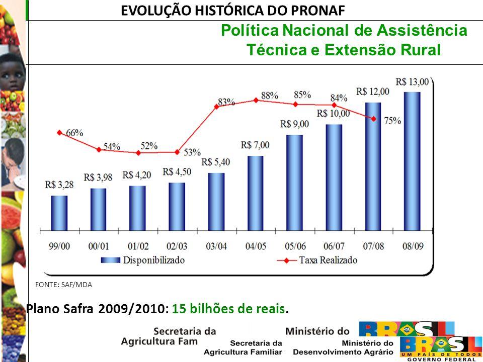 Política Nacional de Assistência Técnica e Extensão Rural EVOLUÇÃO HISTÓRICA DO PRONAF - Plano Safra 2009/2010: 15 bilhões de reais. FONTE: SAF/MDA