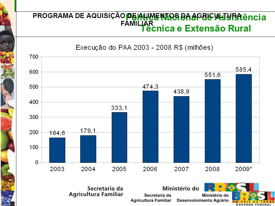 Política Nacional de Assistência Técnica e Extensão Rural PROGRAMA DE AQUISIÇÃO DE ALIMENTOS DA AGRICULTURA FAMILIAR
