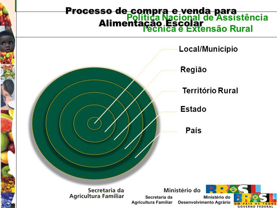 Política Nacional de Assistência Técnica e Extensão Rural Local/Município Região Território Rural Estado País Processo de compra e venda para Alimenta