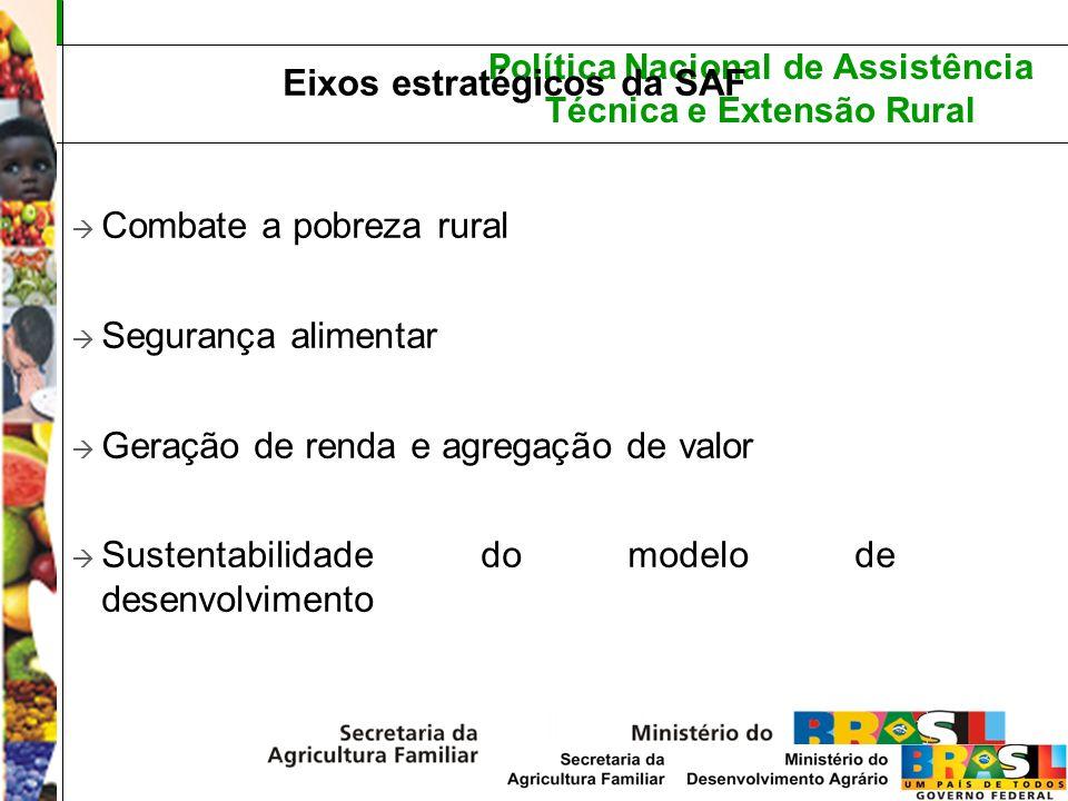 Combate a pobreza rural Segurança alimentar Geração de renda e agregação de valor Sustentabilidade do modelo de desenvolvimento Eixos estratégicos da